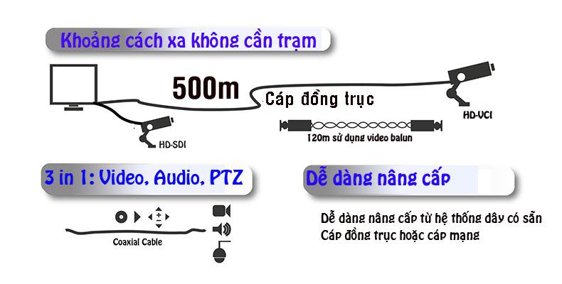 Ưu điểm của camera HDCVI so với camera HDSDI